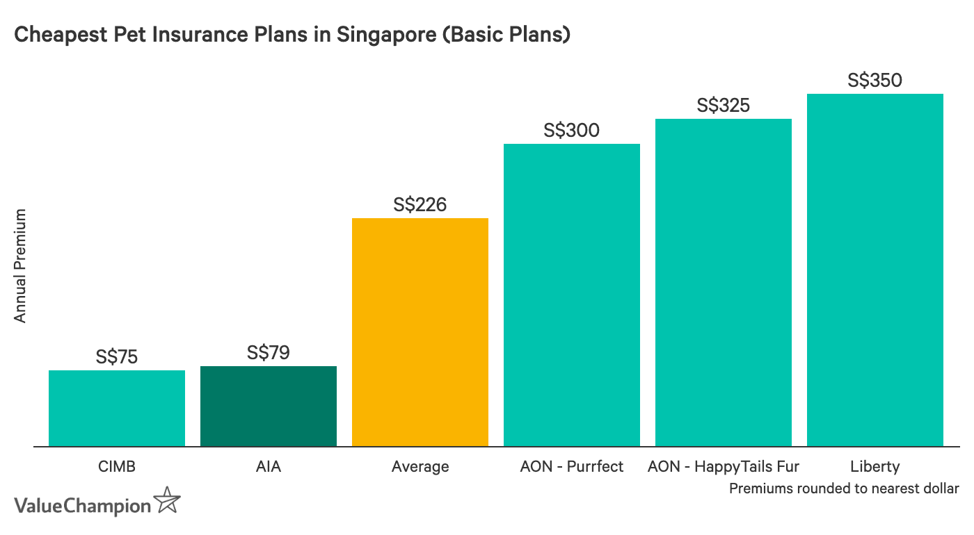 This table shows the price of AIA PawSafe compared to other basic-tier  pet insurance plans on the market in Singapore