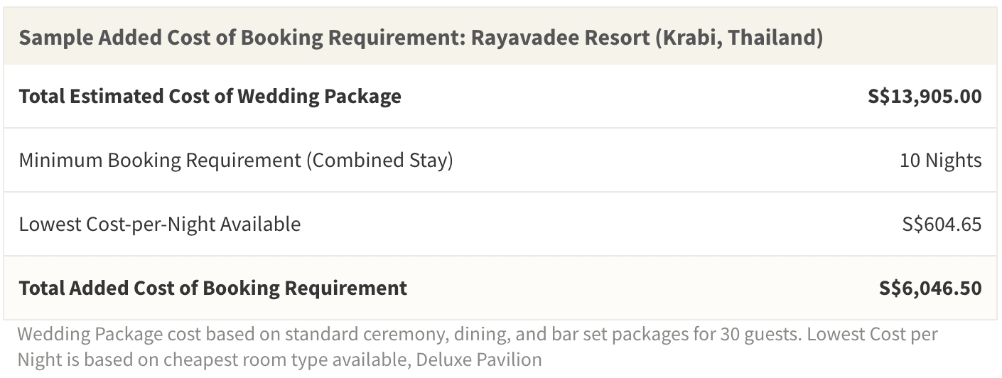 The added cost from required hotel bookings can add up to nearly half the total cost of a complete destination wedding package
