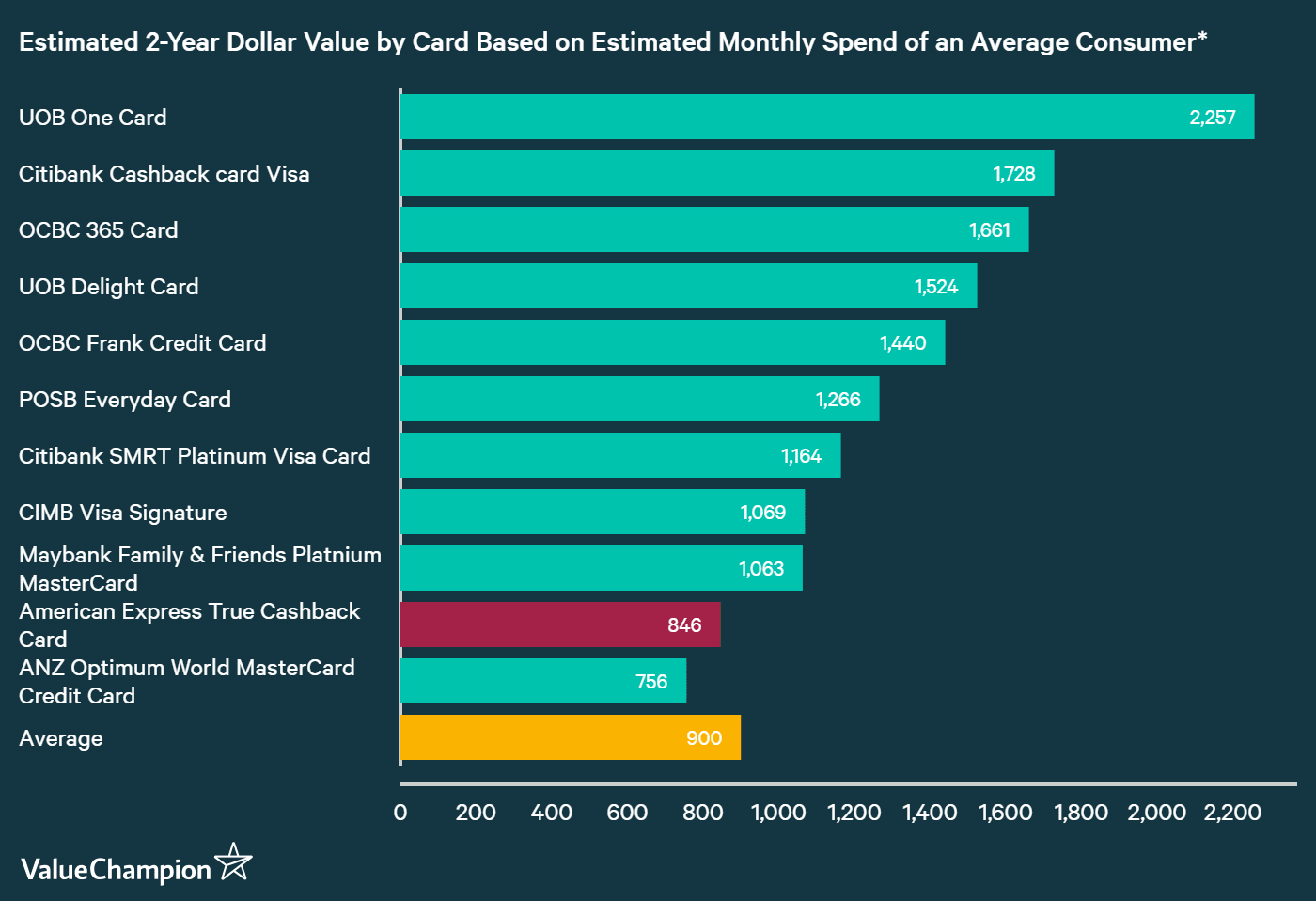 A graph displaying how American Express True Cashback Card compares to other credit cards in Singapore in terms of their rewards