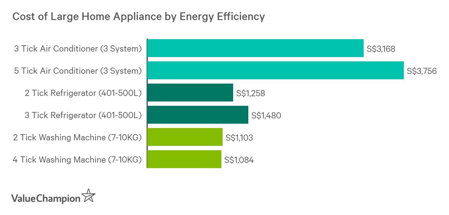 Energy efficient appliance can cost about 20% more than less efficient ones