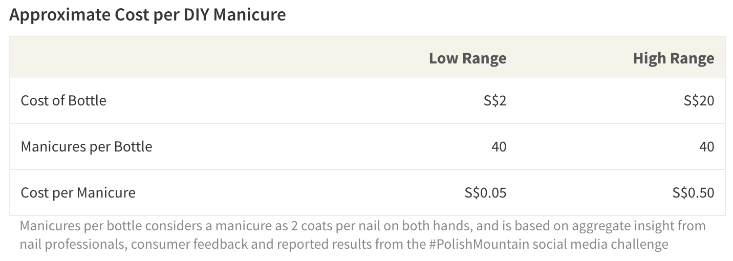 The approximate cost of one home manicure ranges from S$0.05 to S$0.50, far below the cost of one salon express manicure