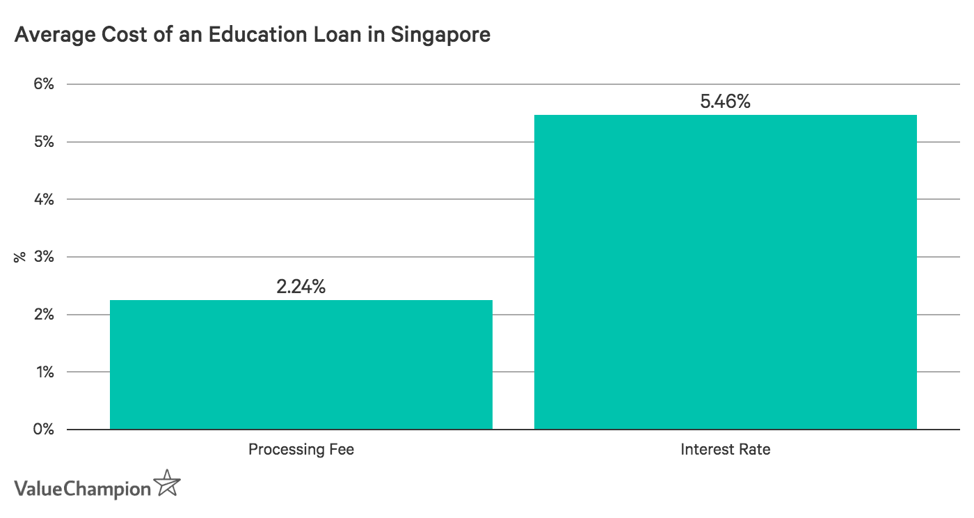 a graph showing the average cost of education loans from all major banks in Singapore in processing fee and interest rate