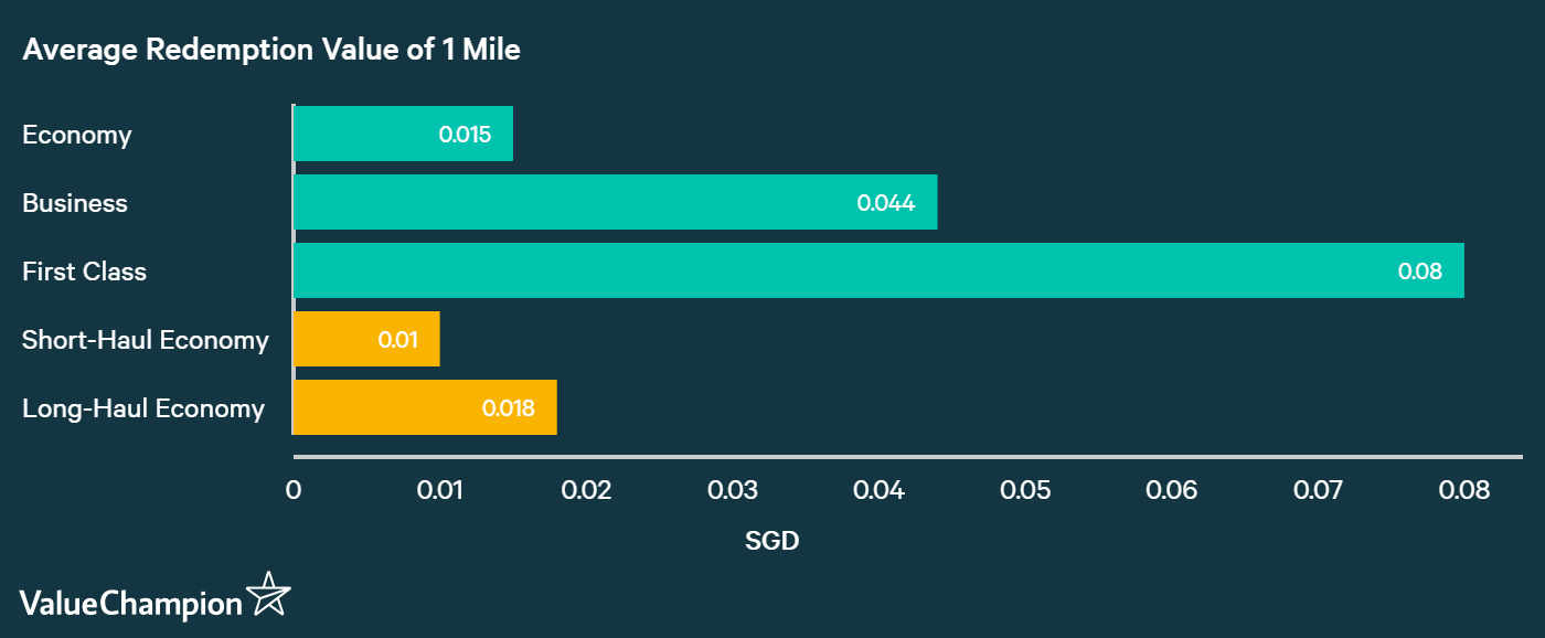 Cashback vs. Miles, calculating the redemption value of 1 Krisflyer Mile in terms of singapore dollars depending on the flight ticket (economy, business, first class, long haul vs short haul)
