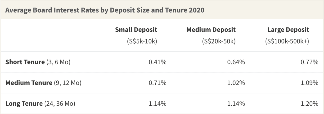 Average Board Interest Rates of Fixed-Deposit Accounts