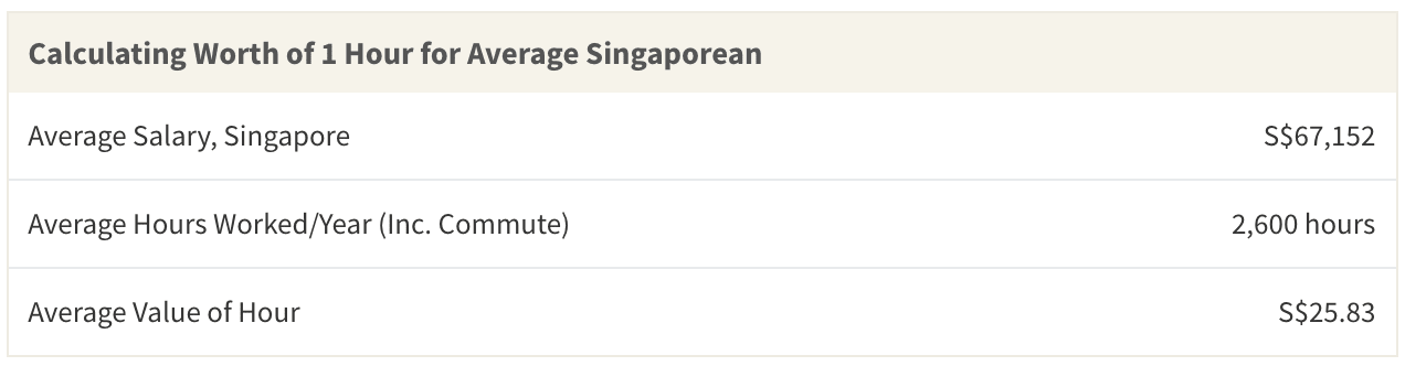 For the average Singaporean, 1 hour is worth S$25.83 minutes