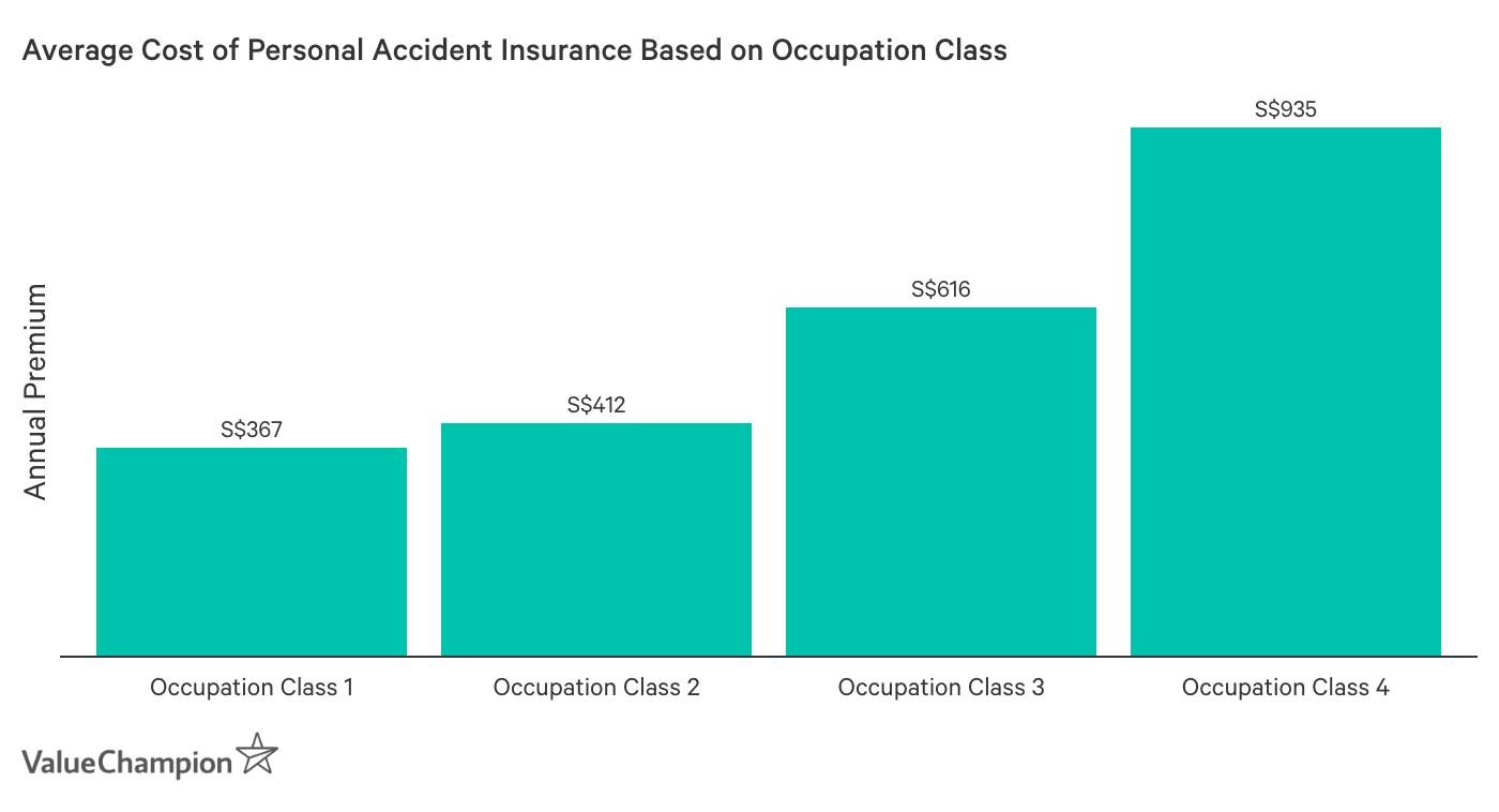 This graph shows the average cost of personal accident insurance based on occupation class, with class 1 occupations paying the least and class 4 paying the most