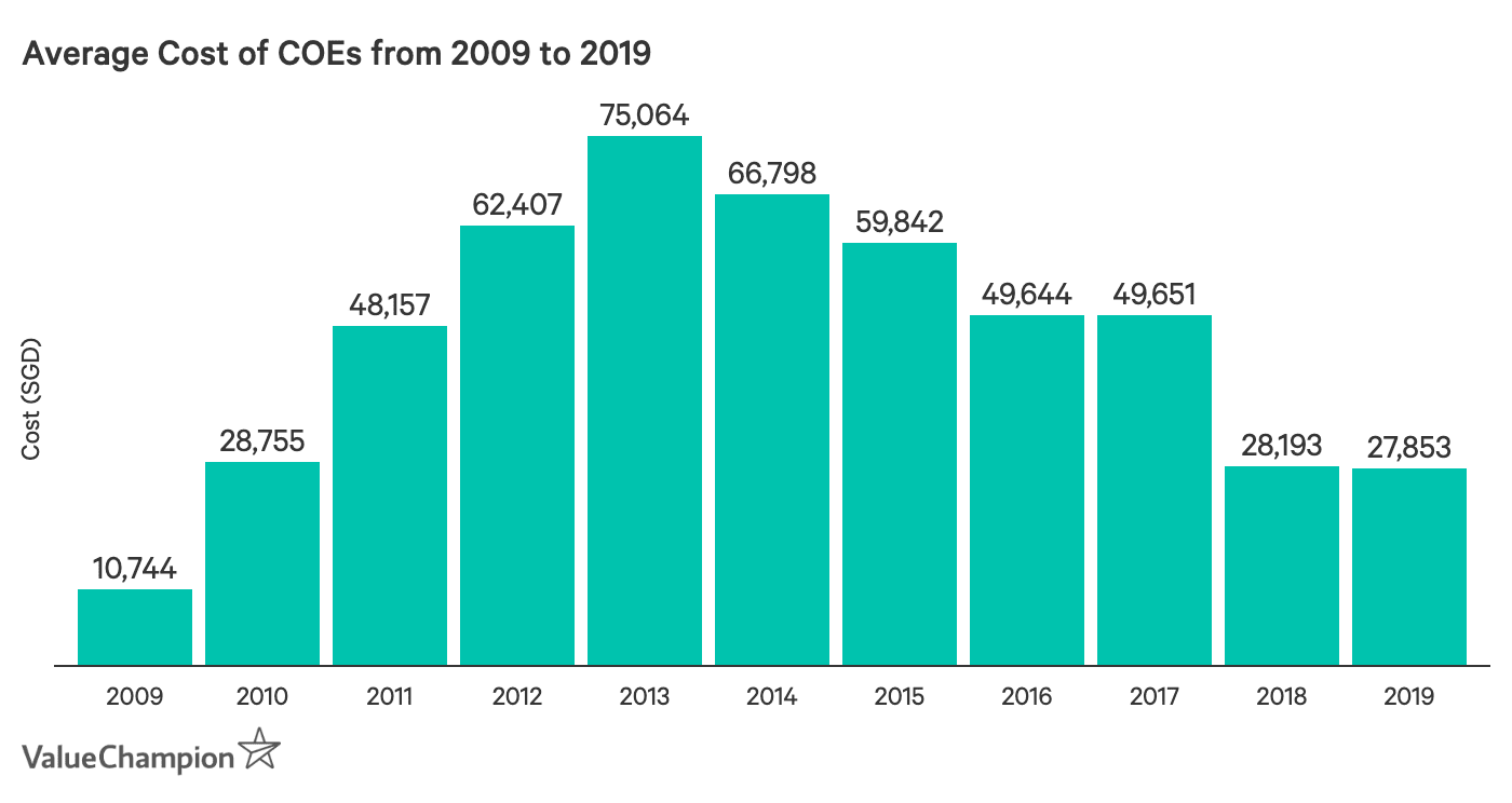 This graph displays the average annual cost of COEs from 2009 to 2019. It shows that COEs were quite cheap until 2010, when prices started to increase dramatically before declining again after 2017