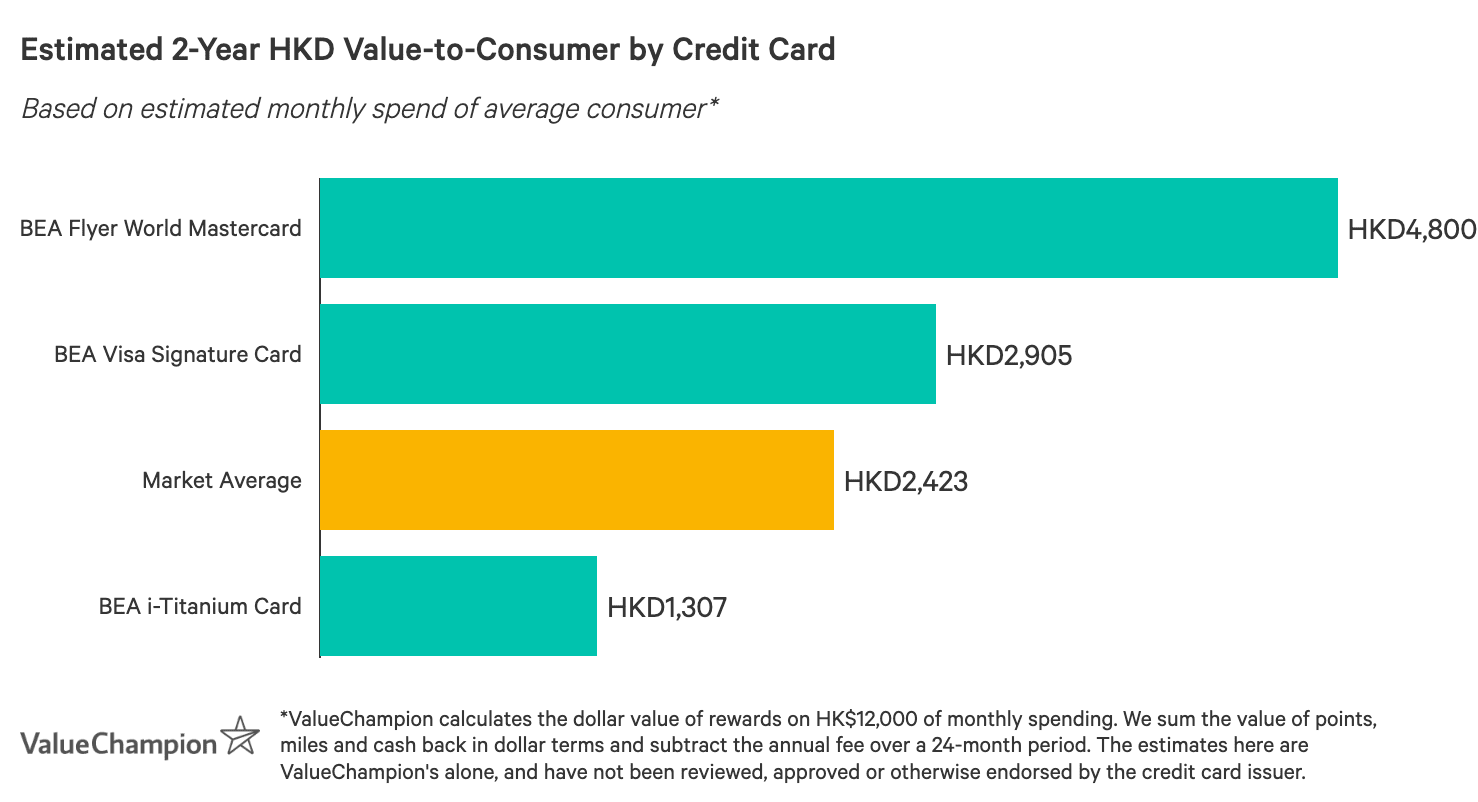 A graph displaying how best BEA credit cards compare to one another in terms of their rewards