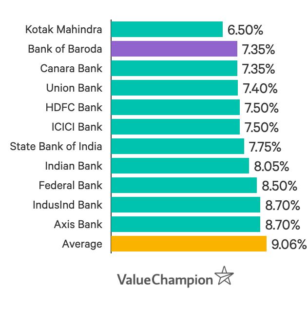 Bank of Baroda interest rates