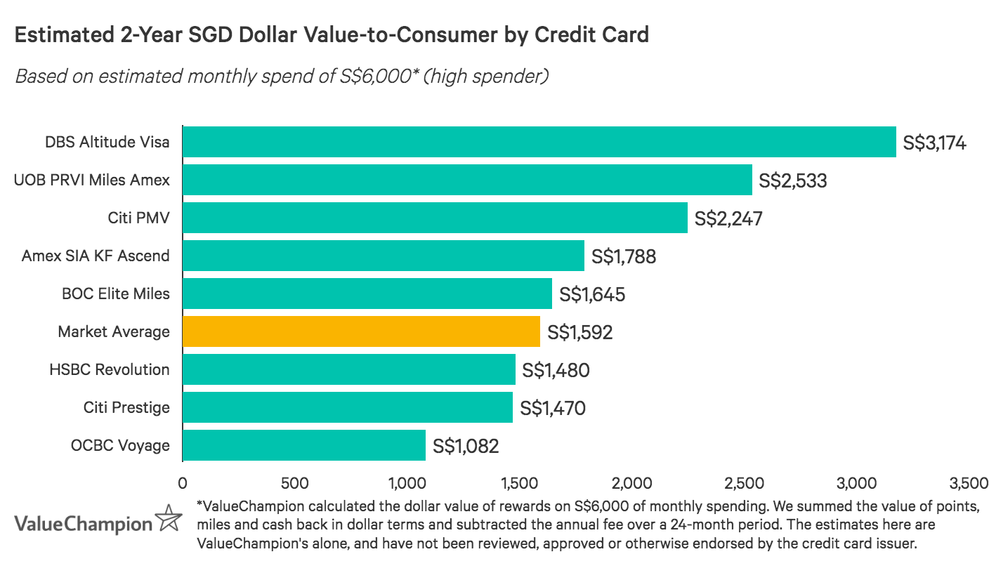 Graph showing some of Singapore's best credit cards in terms of value-to-consumer after two years, based on an average monthly spend of S$2,000