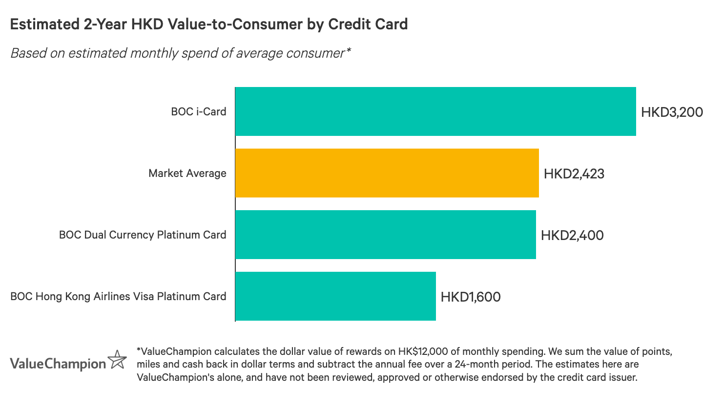 A graph displaying how best Bank of China credit cards compare to one another in terms of their rewards