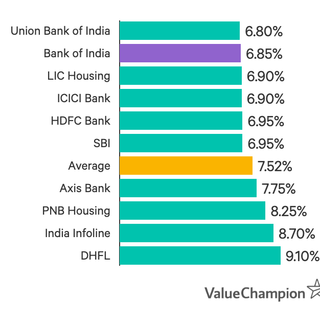 Bank of India has the 2nd lowest interest rates amongst the banks we analysed, starting at 6.85%.