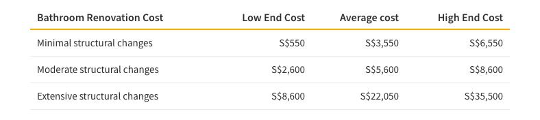Tableau montrant les différents coûts des changements structurels dans une rénovation de salle de bain
