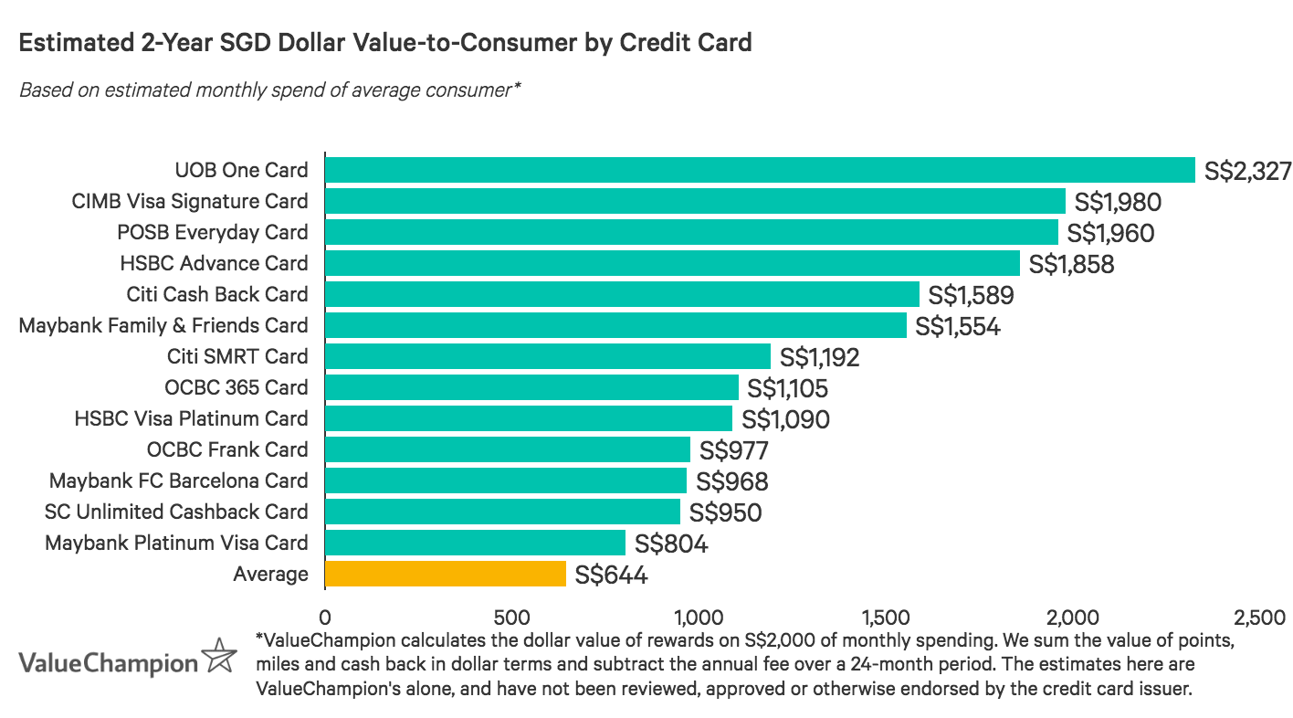 HSBC Visa Platinum Card performs above the market average for value-to-consumer after two years based on an average monthly spend of S$2,000, likely because of its affordability and rewards for essential purchases