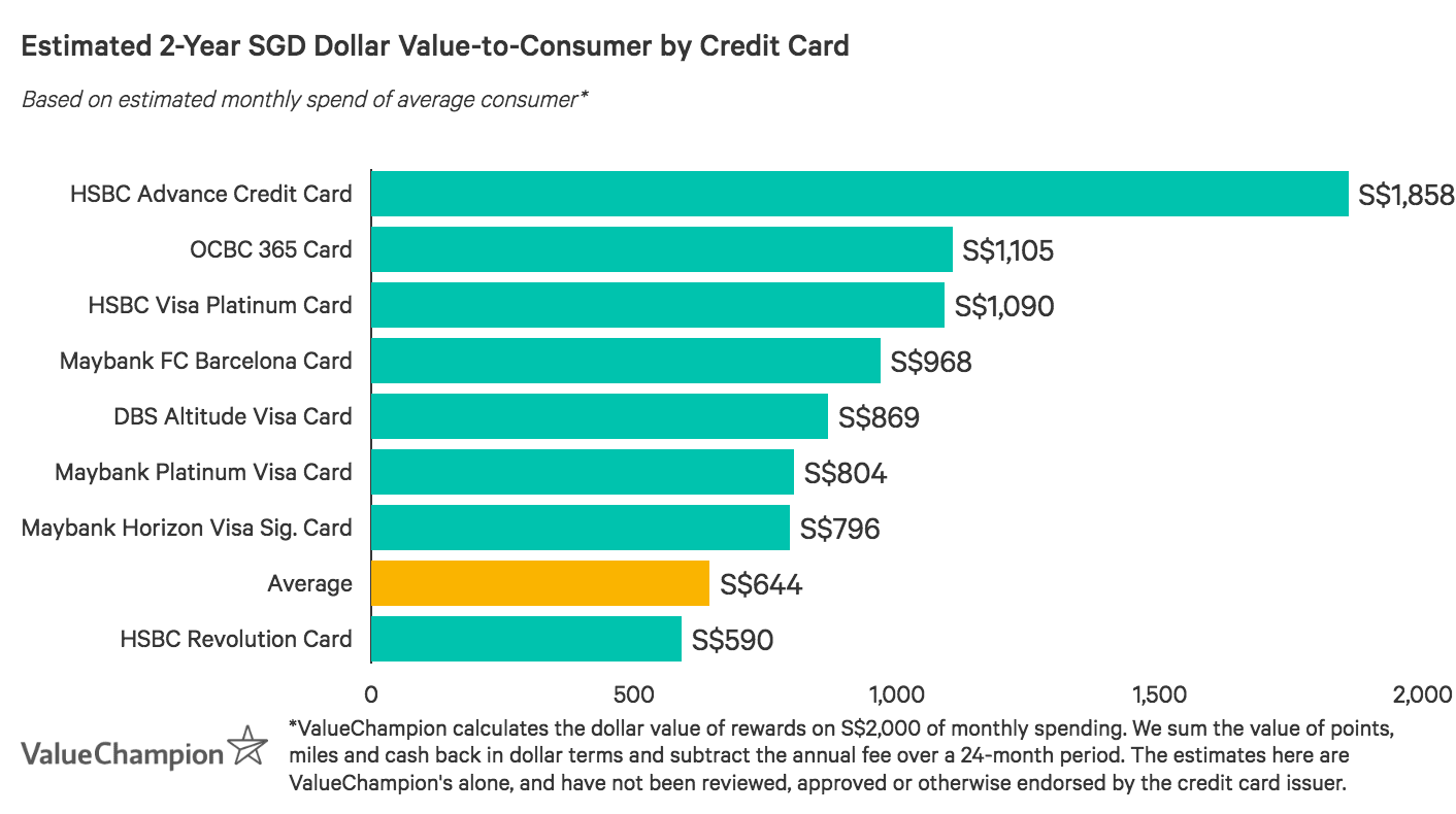 A graph displaying how best no annual fee credit cards compare to one another in terms of their rewards