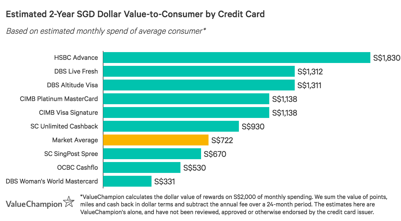 A graph displaying how the best 0% instalment credit cards compare to one another in terms of their rewards