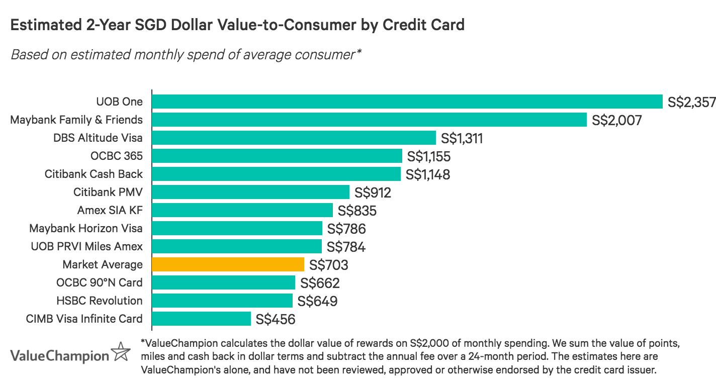 A graph displaying how the best credit cards with Expedia promotions compare to one another in terms of their rewards