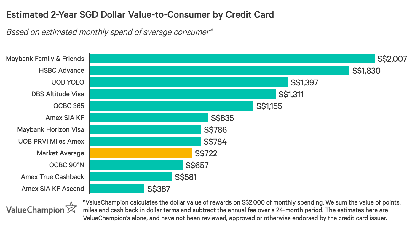 A graph displaying how the best American Express credit cards compare to one another in terms of their rewards