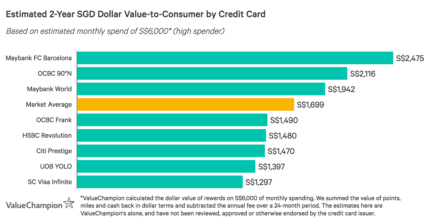 A graph displaying how the best entertainment credit cards compare to one another in terms of their rewards