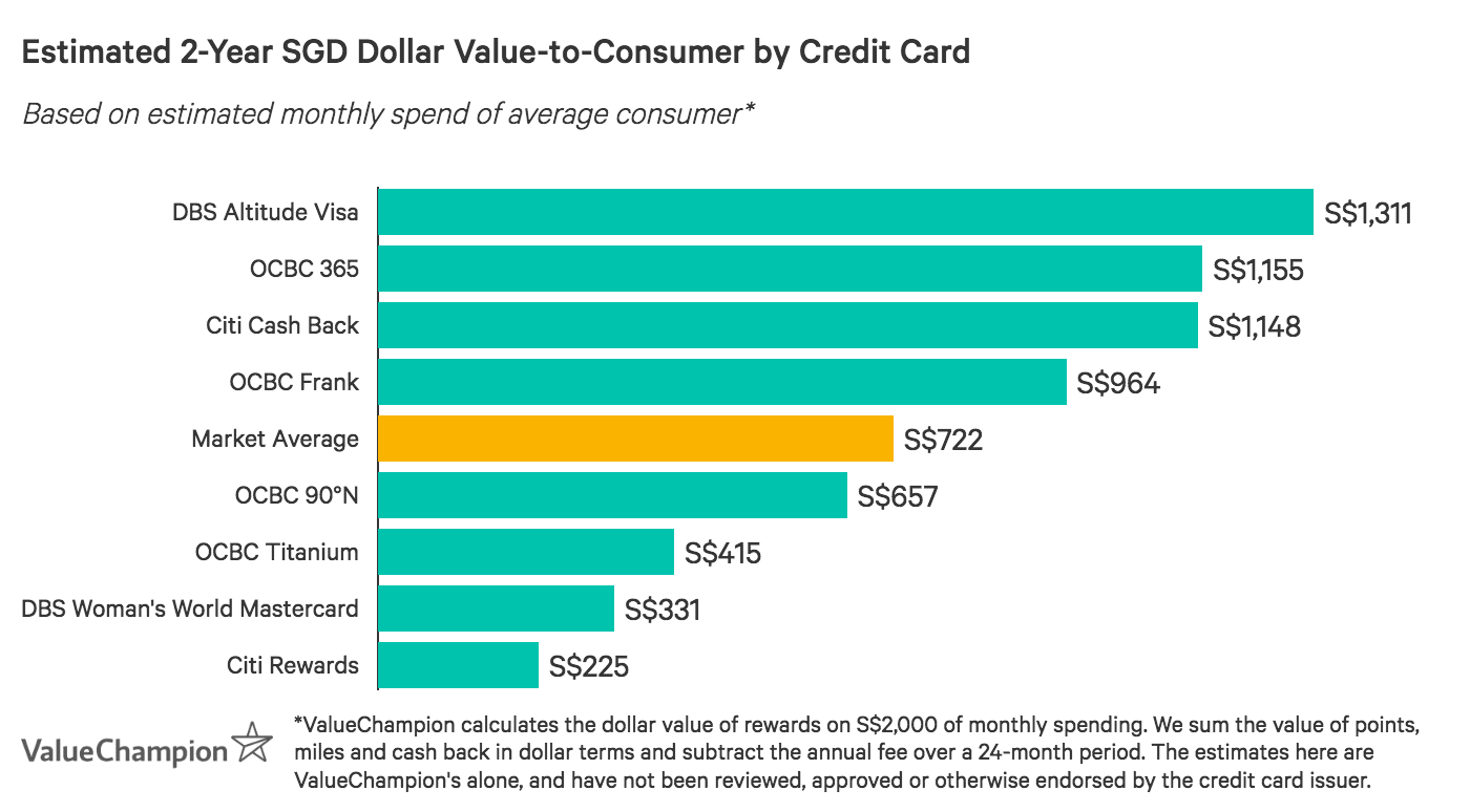 A graph displaying how the best credit cards with Esso promotions compare to one another in terms of their rewards