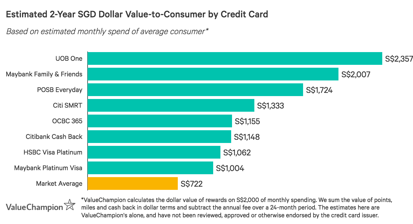 A graph displaying how the best grocery credit cards compare to one another in terms of their rewards