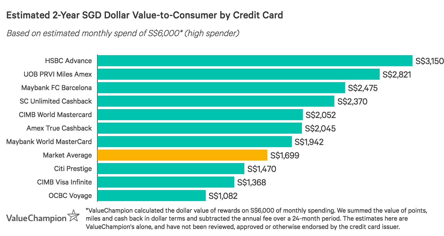 A graph displaying how competitive unlimited cashback credit cards compare to one another in terms of their rewards