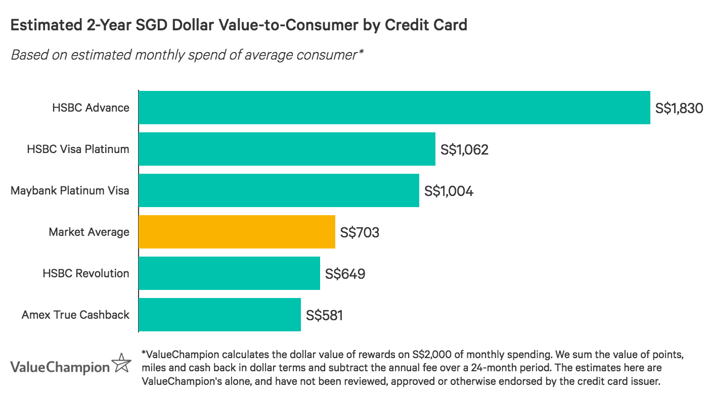 A graph displaying how best credit cards for paying insurance premiums compare to one another in terms of their rewards