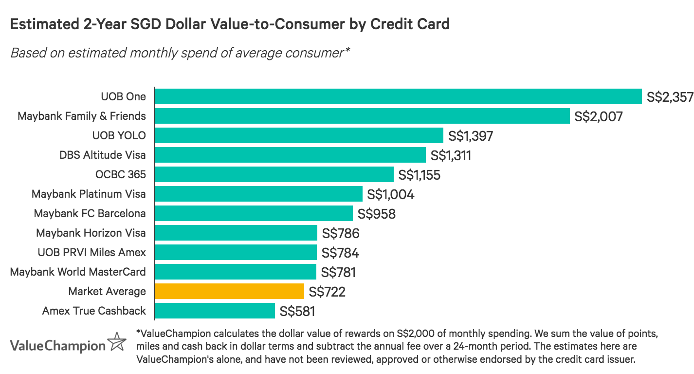 A graph displaying how best Maybank credit cards compare to one another in terms of their rewards