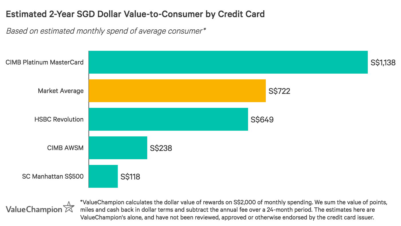 A graph displaying how best credit cards for no credit history compare to one another in terms of value-to-consumer