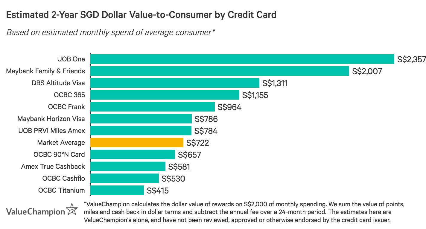 A graph displaying how best OCBC credit cards compare to other cards in Singapore in terms of their rewards