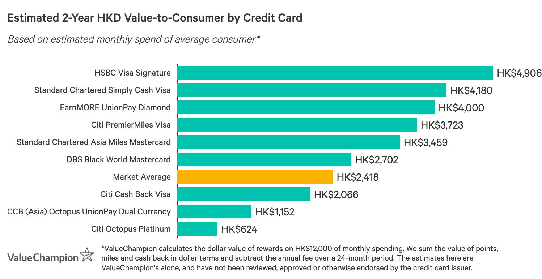 一張圖表,比較最佳八達通信用卡在獎賞方面的表現