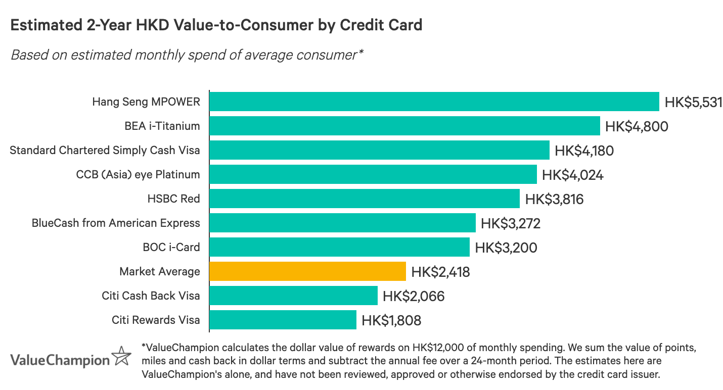 A graph displaying how best online & shopping credit cards compare to one another in terms of their rewards