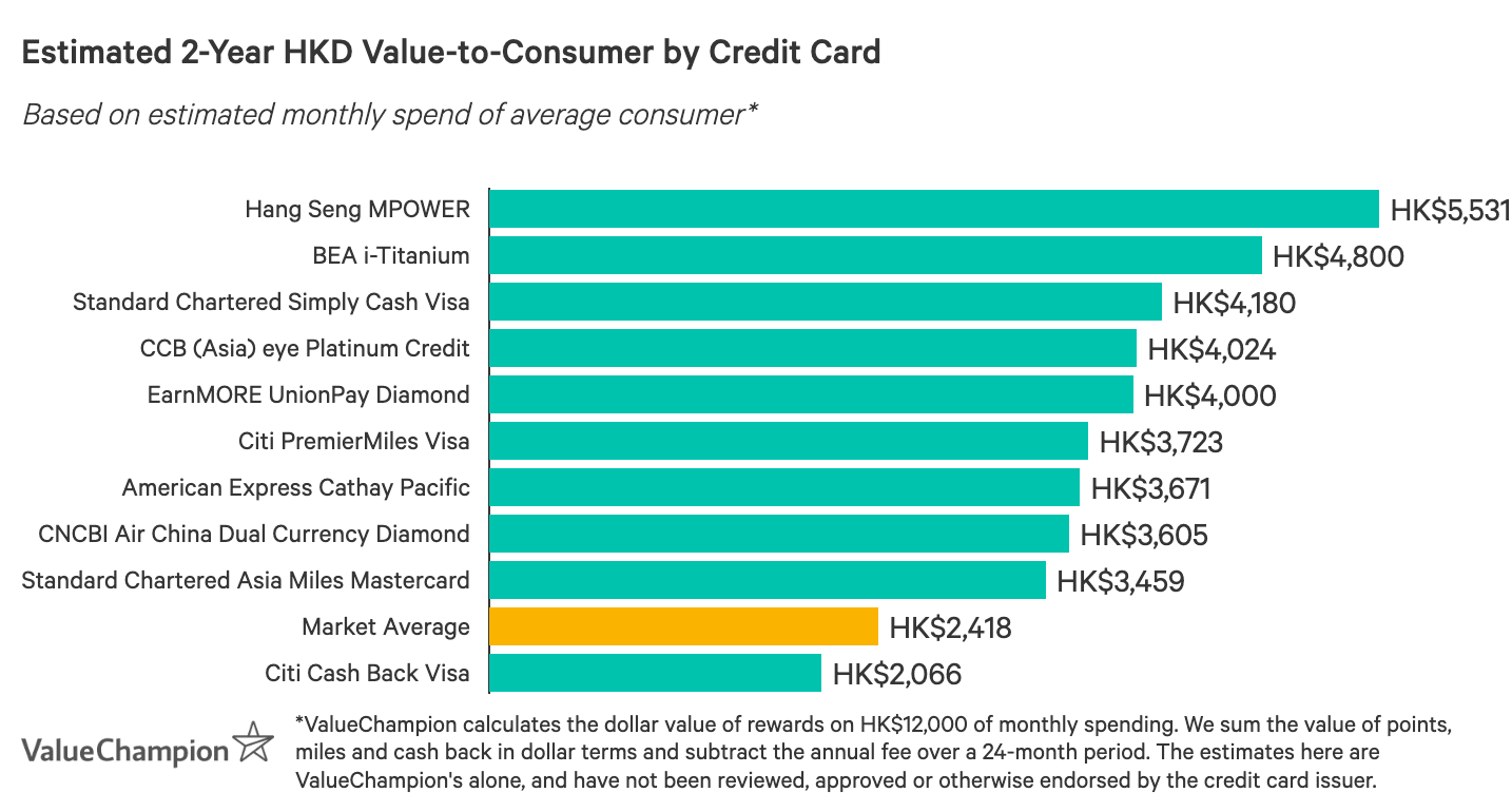 A graph displaying how best credit card promotions compare to one another in terms of their rewards