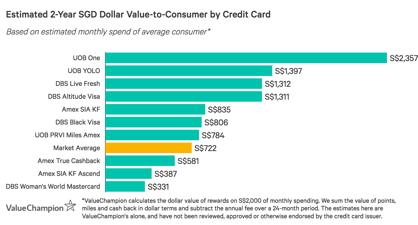 A graph displaying how the best credit cards with SPC discounts compare to one another in terms of their rewards