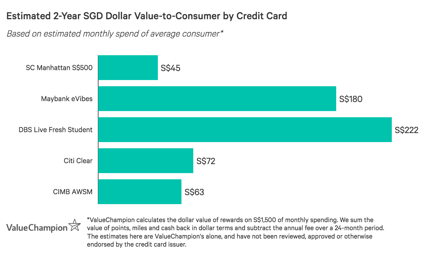 DBS Live Fresh Student Card outperforms most competitors in value-to-consumer after two years based on a monthly spend of S$1,500