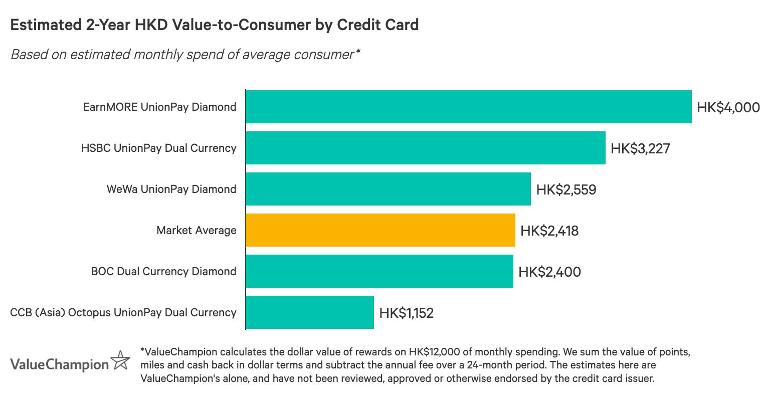 一張圖表,比較最佳銀聯信用卡在獎賞方面的表現