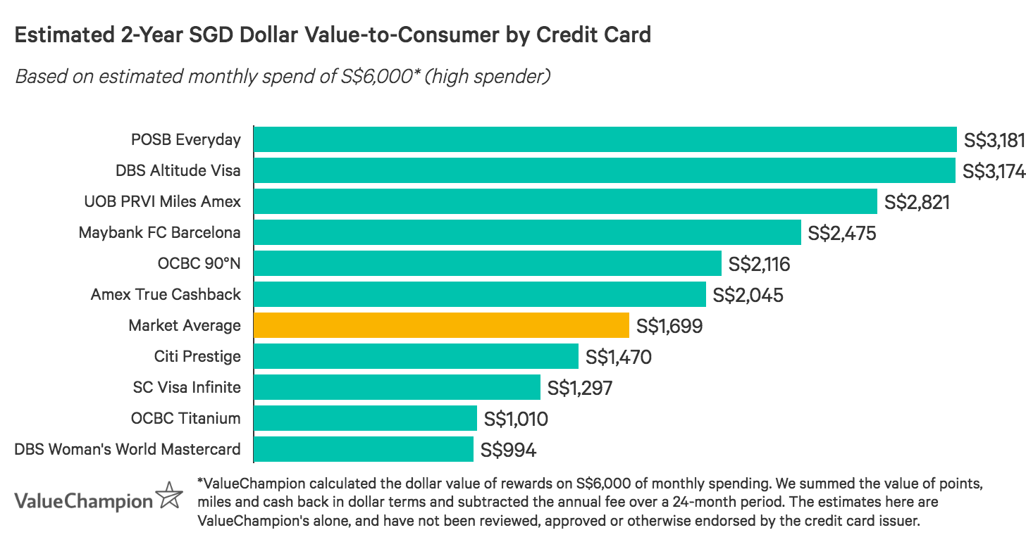 A graph displaying how best credit cards for wedding expenditures compare to one another in terms of their rewards