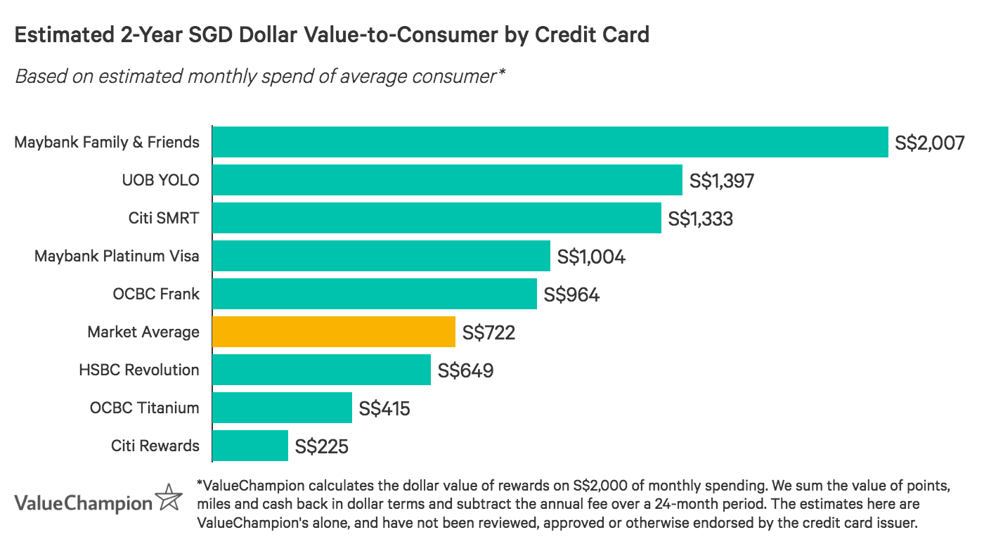 A graph displaying how best credit cards for young adults compare to one another in terms of value-to-consumer