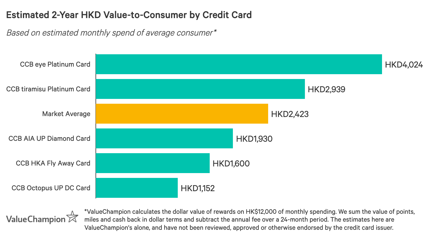 A graph displaying how best CCB (Asia) credit cards compare to one another in terms of their rewards