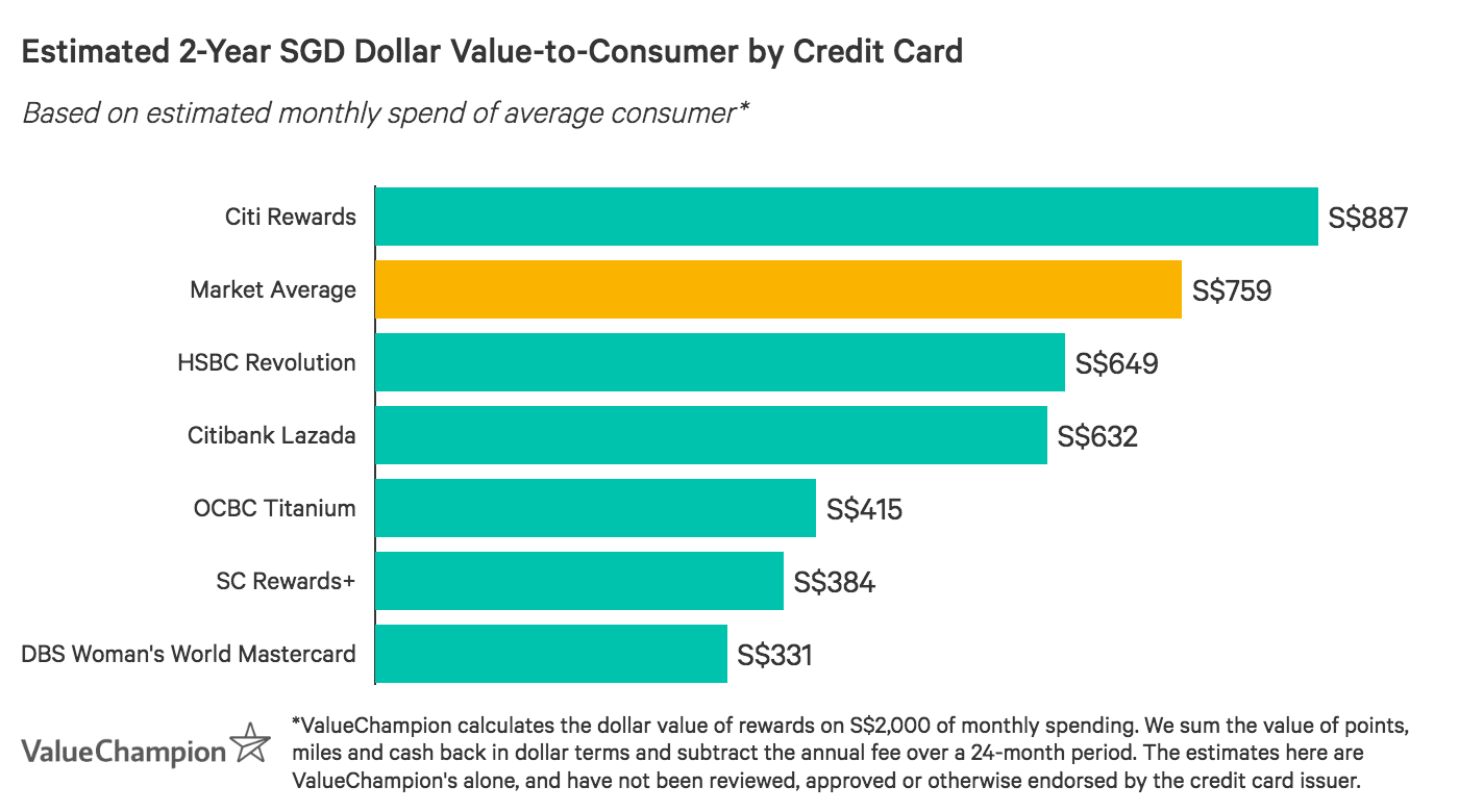 Graph showing some of Singapore's best shopping credit cards in terms of value-to-consumer after two years, based on an average monthly spend of S$2,000