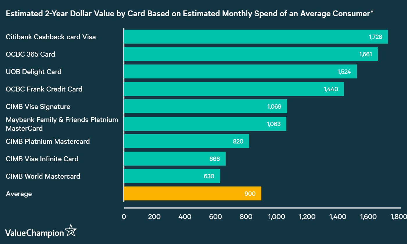 A chart comparing actual value of CIMB credit cards against cards from other banks in Singapore