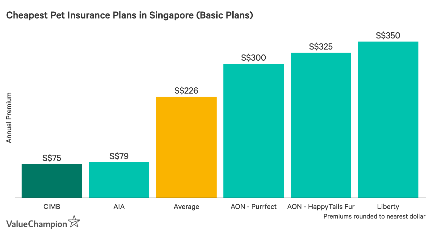 This table shows the price of CIMB My Paw Pal compared to other basic-tier pet insurance plans on the market in Singapore