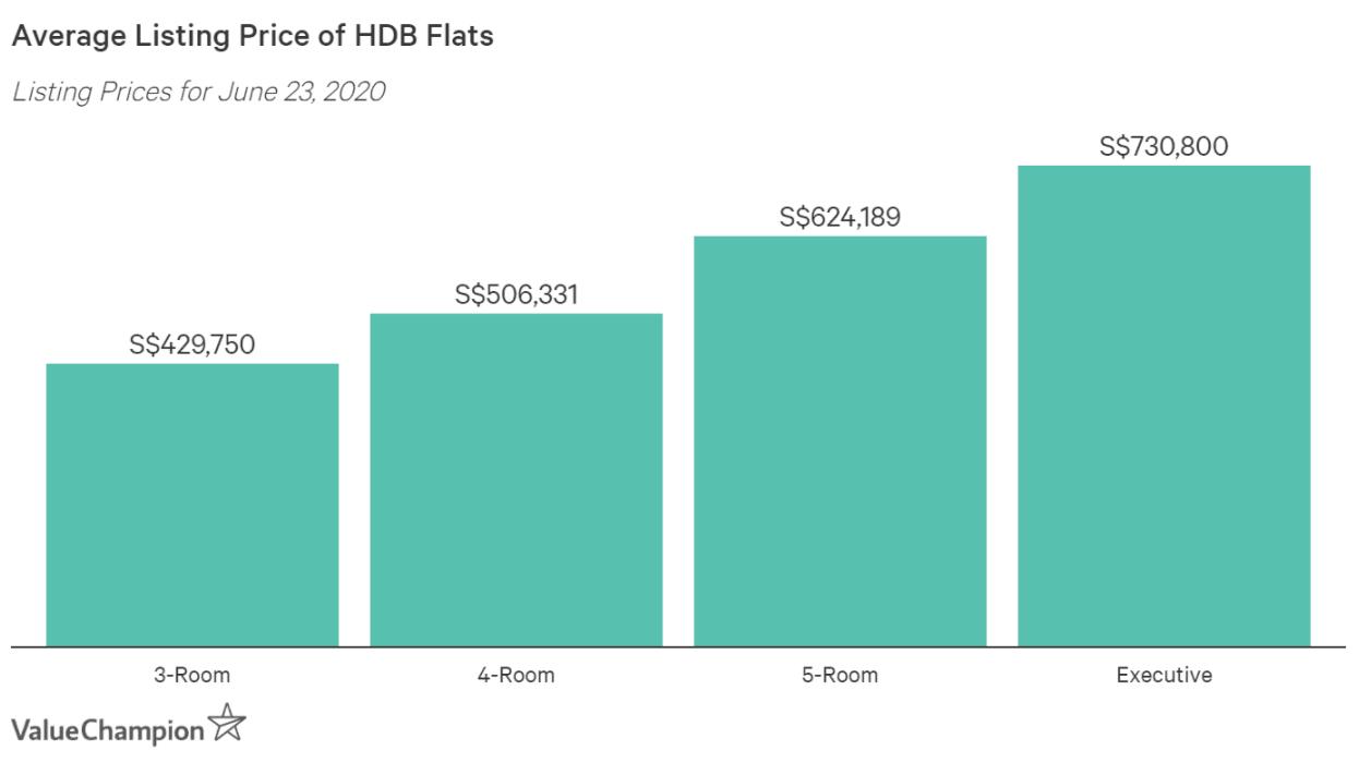 Average Cost of HDB Flats