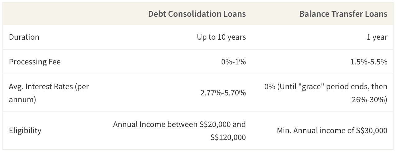 Debt Consolidation Loans vs Balance Transfer Loans
