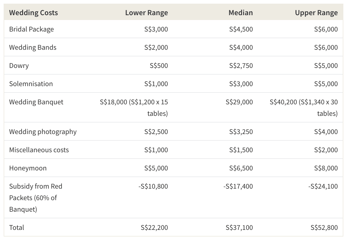 Average Cost of a Wedding in Singapore