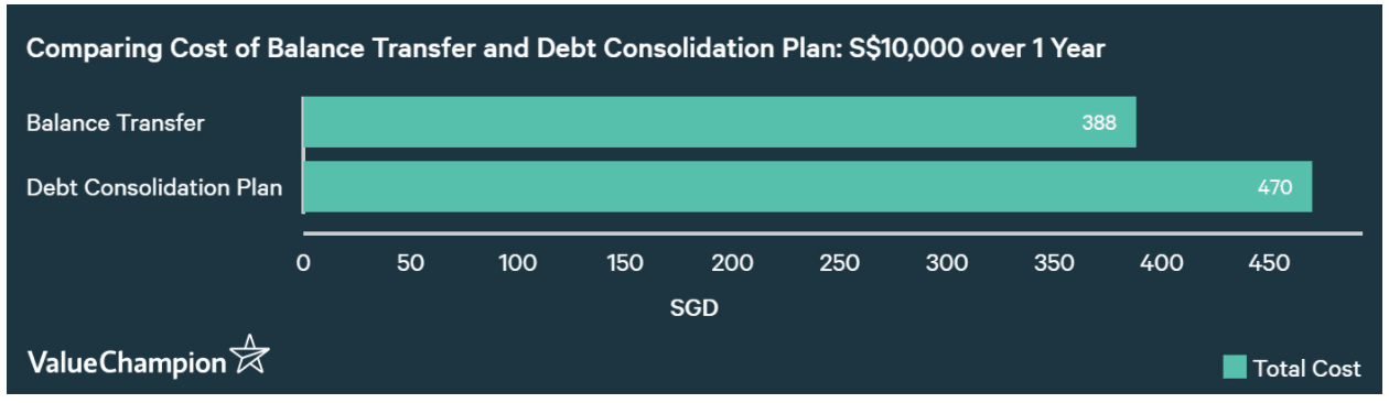 Balance Transfer vs Debt Consolidation Plan Cost Difference for One Year