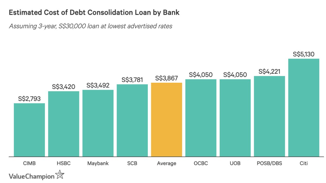Estimated Cost of Debt Consolidation Loan by Bank