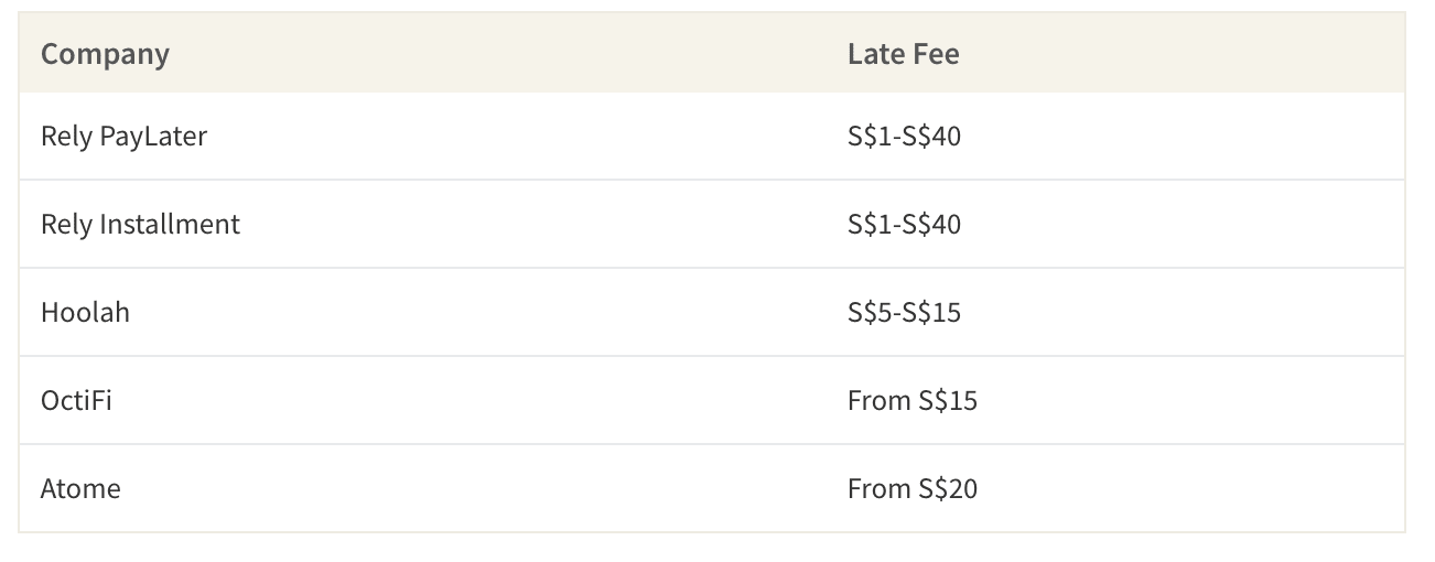 Late Fees Charged for Buy-Now, Pay-Later Plans