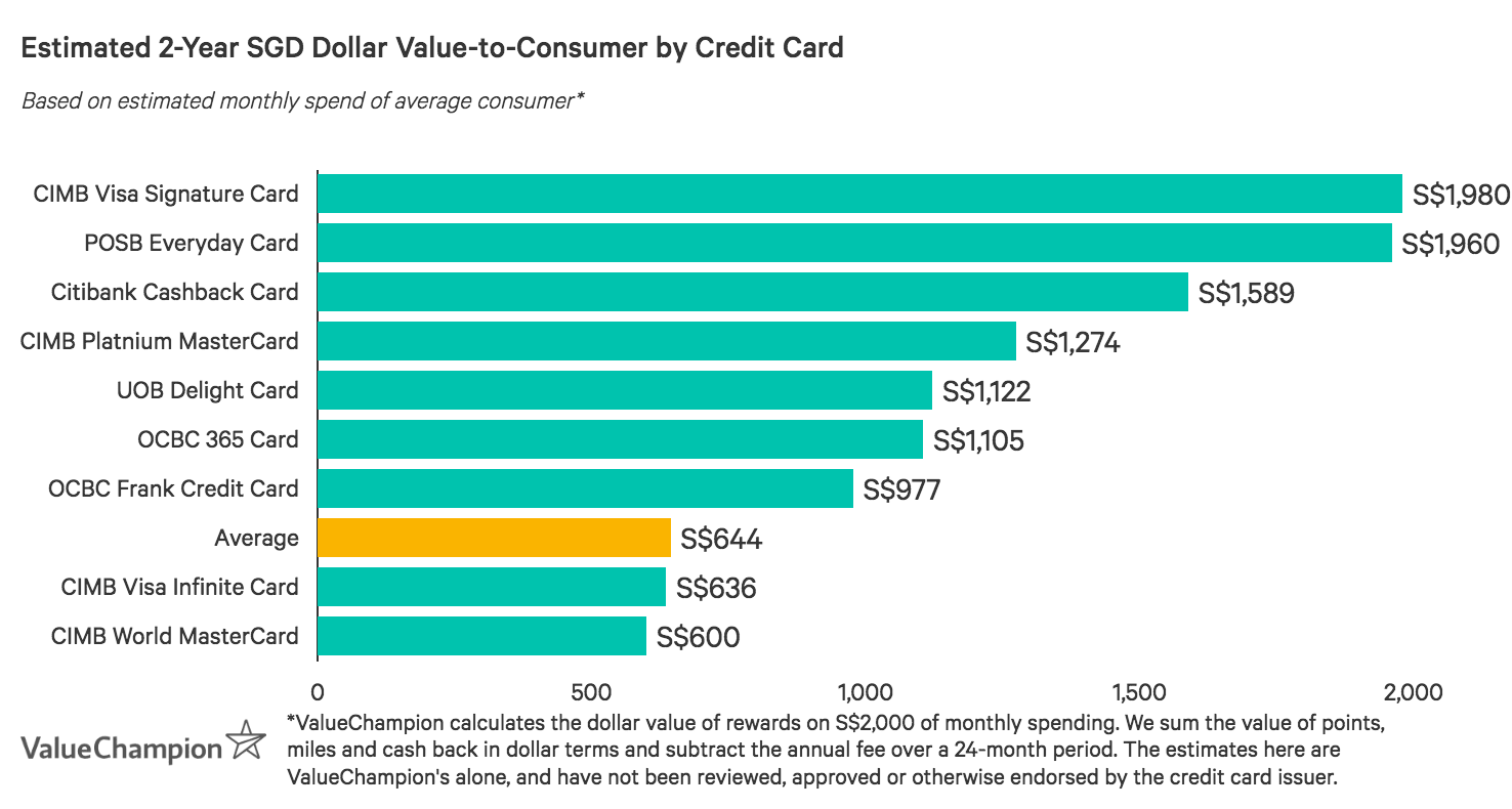 POSB Everyday Card is a market leader in value-to-consumer after two years, based on an average monthly spend of S$2,000