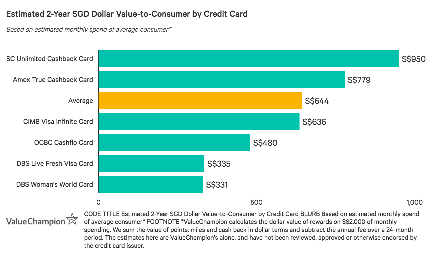 OCBC Cashflo Card performs below the market average for value-to-consumer after two years based on a monthly spend of S$2,000, likely due to its low rebate rate